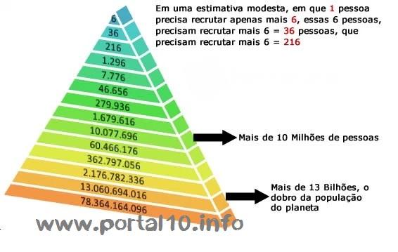 piramide financeira crime Giro solidário: Entenda o golpe.